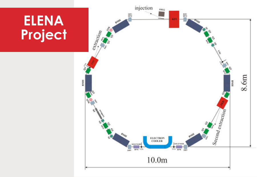 CERN / Switzerland: ELENA facility at CERN will be equipped by iseg