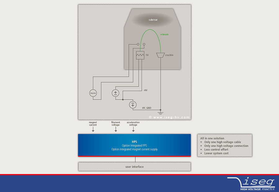 integrated HV supply for e-beam-coating systems