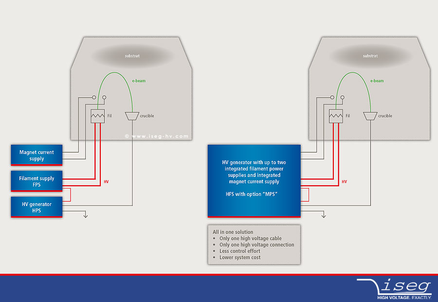 HV supply systems for e-beam-coating